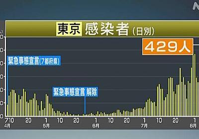 東京都 新型コロナ 新たに429人の感染確認 400人超は2日連続   新型コロナ 国内感染者数   NHKニュース