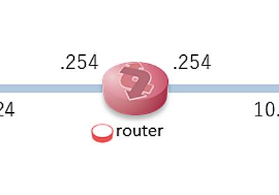 LinuxのNetwork Namespaceで手元にネットワークテスト環境を作る - APC 技術ブログ