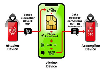 SIMの脆弱性を利用したSMS個人監視、少なくとも2年悪用?スマホの種類に関係なく影響との報告 - Engadget 日本版