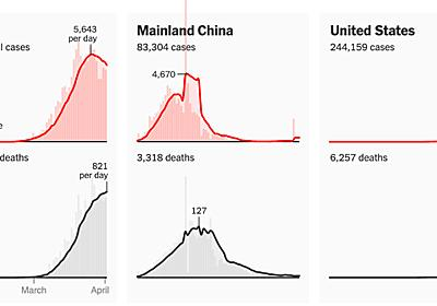 Are Countries Flattening the Curve for the Coronavirus? - The New York Times