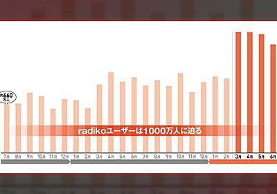 radiko会員は1000万人目前 今、企業がラジオに注目すべき理由:日経クロストレンド