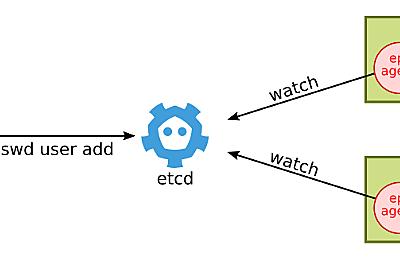 分散ユーザー管理システム「etcdpasswd」の紹介 - Cybozu Inside Out   サイボウズエンジニアのブログ