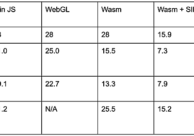 Supercharging the TensorFlow.js WebAssembly backend with SIMD and multi-threading — The TensorFlow Blog