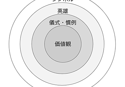 ホフステードの6次元モデルを用いたアジャイル組織文化の構築 - KAKKA is not 閣下