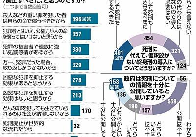 元刑務官「心臓がどくんと動いていた」 死刑制度考える:朝日新聞デジタル