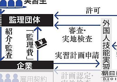 途上国に技能広めるはずが… 形骸化する実習制度:朝日新聞デジタル