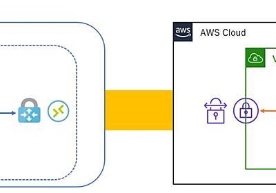 マネージドサービスだけでAzureとAWSを接続する方法。 | 技術的な何か。