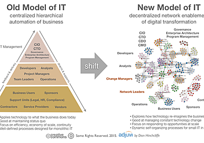 How IT and the Role of the CIO is Changing in the Era of Networked Organizations | On Digital Strategy | Dion Hinchcliffe