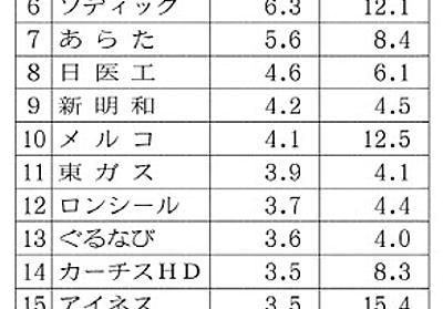 4~6月期決算番付(8)自社株保有比率 持ち合い解消の受け皿 :日本経済新聞