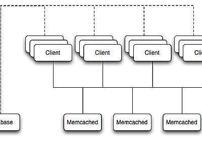 WordPress + Memcached – Scott Taylor