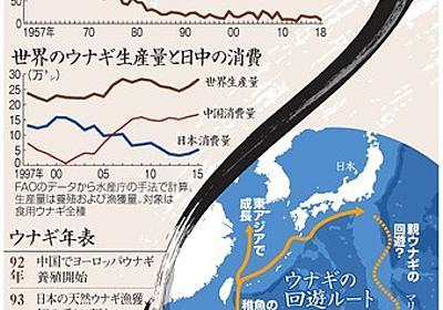 (フォーラム)ウナギ、それでも食べる?:朝日新聞デジタル