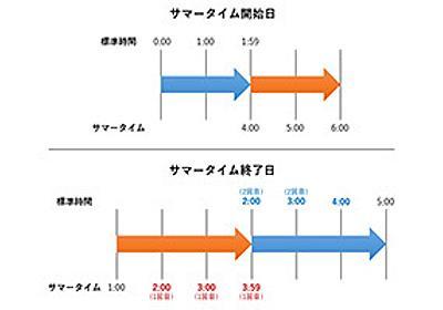 サマータイム導入が難しい理由、迫られる「2度訪れる同時刻」への対応 - BCN+R