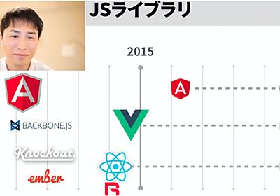 「Angular」「React」「Vue」の3大フレームワークに集約 ICSの代表が教える「フロントエンド技術」のトレンド - ログミーTech