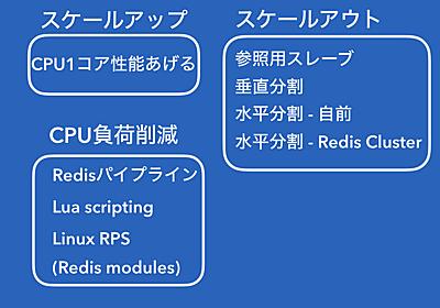 RedisサーバのCPU負荷対策パターン - ゆううきブログ