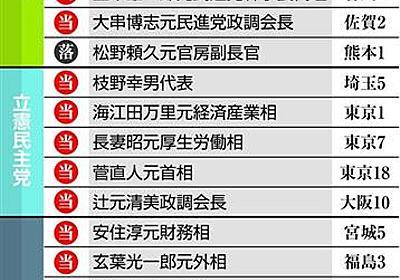 【衆院選】「元民進」105人当選 分裂前上回る 勝率は立憲民主70%超、希望35% - 産経ニュース