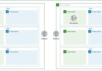 はじめてのTerraform 0.12 ~実践編~ | Future Tech Blog - フューチャーアーキテクト