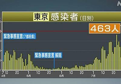 東京 31日の感染者数 新たに463人に 1日で最多 新型コロナ | NHKニュース