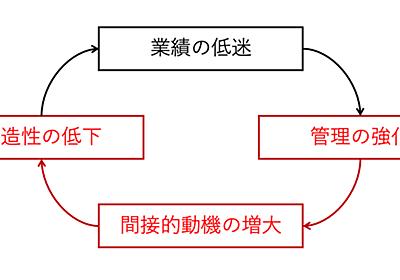 「きちんと管理すれば企業は成長する」の迷信が企業を衰退させる〜ToMo指数の研究〜|Yasuhiro Yoshizawa|note