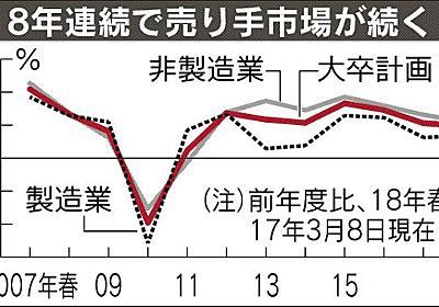 大卒採用、来春9.7%増 介護・陸運・外食が旺盛 理工系は14%増 本社調査 :日本経済新聞