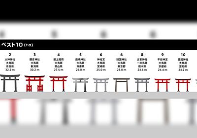 【デカい】「鳥居の高さ ベスト10 (+α) 作ってみた」全国各地の大きな鳥居をランキング形式でまとめました - Togetter