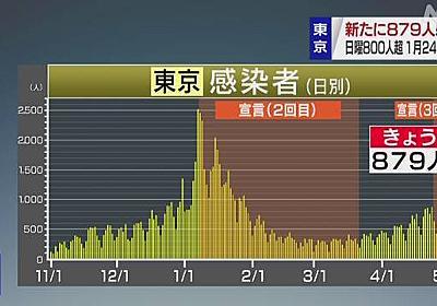 緊急事態宣言下の東京都 879人感染確認 1人死亡 新型コロナ | 新型コロナ 国内感染者数 | NHKニュース
