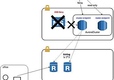 RDS for MySQLからAuroraへの移行 〜Auroraリードレプリカを利用した低コスト移行方式〜 - コネヒト開発者ブログ