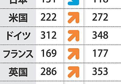 修士・博士:日本だけ減少…研究力衰退あらわ 7カ国調査 - 毎日新聞