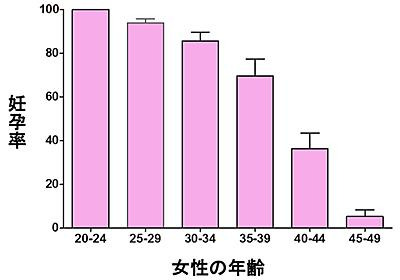 一般社団法人日本生殖医学会|一般のみなさまへ - 不妊症Q&A:Q18.女性の加齢は不妊症にどんな影響を与えるのですか?