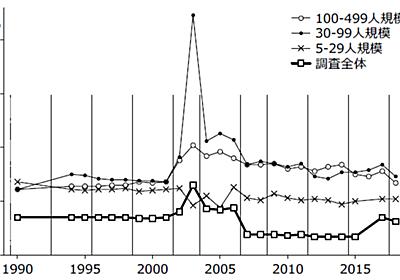 毎月勤労統計調査に関する公開情報の収集と評価 - remcat: 研究資料集