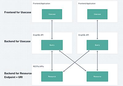 GraphQLとRESTfulについて今日考えてたこと Backend for Usecase/Resourceについて - lacolaco