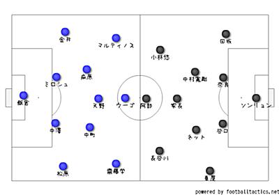 撤退守備を破壊する定跡みたいなもの【横浜F・マリノス対川崎フロンターレ】 - サッカーの面白い戦術分析を心がけます