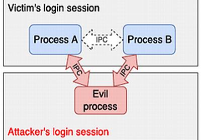 「パスワードマネージャー」に脆弱性、プロセス間通信を悪用される恐れ:ゲストアカウントから攻撃できる場合も - @IT