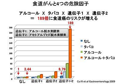第2回 食道がんのリスクを189倍にした要因が明らかに | ナショナルジオグラフィック日本版サイト