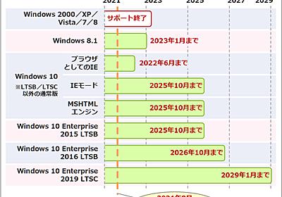 一目で分かる、各Windows OSでのInternet Explorerのサポート終了時期:Tech TIPS - @IT