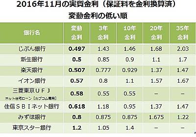 2016年11月の住宅ローン金利比較。変動、3年・10年・20年・35年固定の5パターンで比較! - マネー報道 MoneyReport