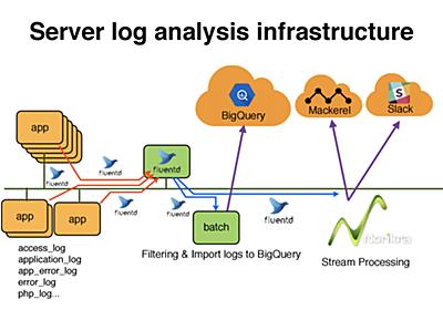 GCPでStreamなデータパイプライン始めました - Mercari Engineering Blog