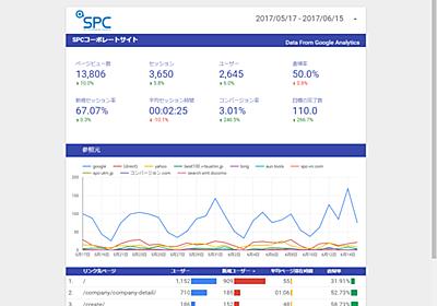 GoogleDataStudioって何?!使ってみたらめっちゃ便利だった!|ホームページ制作、Webマーケティング|株式会社SPC