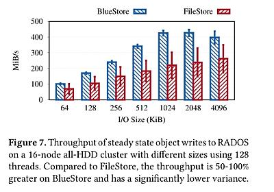 File systems unfit as distributed storage backends: lessons from ten years of Ceph evolution – the morning paper