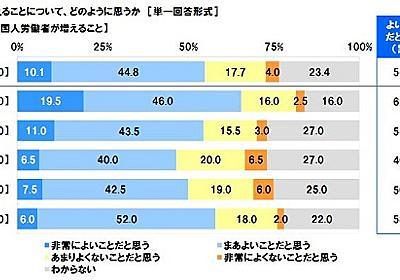 外国人労働者の受け入れ、不寛容なのは40代 反対派からは「日本人の雇用を優先すべき」「治安に悪影響」という声も | キャリコネニュース