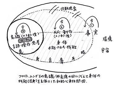 心全体の構造図 フロイト・ユング・マインドフルネス・禅 | カウンセリング・催眠療法・フォーカシングの横浜心身健康センター