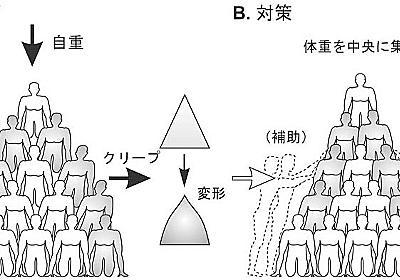 スピン経済の歩き方:「人間ピラミッド」と「過労死」の問題点が、似ている理由 (1/5) - ITmedia ビジネスオンライン