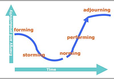 エンジニアリング組織の文化ができるまでの3年間の軌跡 - dskst's diary