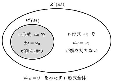 S^1のド・ラームコホモロジーとフーリエ級数の定数項 - tsujimotterのノートブック
