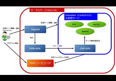 Vagrant + chef-solo によるPHP + MySQLな開発環境構築入門 | 開発メモるアル