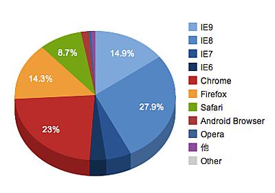 Facebook 向けウェブサービスは IE6 に対応すべきか ( 2011年12月の Facebook のブラウザシェア ) - IT戦記