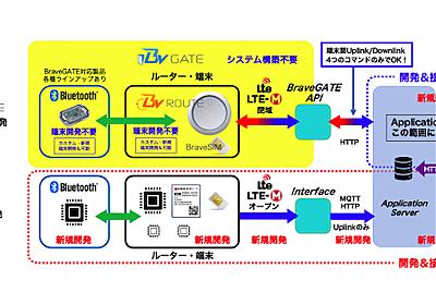 IoTデバイス制御を容易に、開発期間を短縮——IoTプラットフォーム「BraveGATE」のサービス提供開始 | fabcross
