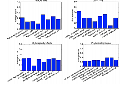 機械学習システムの信頼性を数値化する ML Test Scoreのハンズオンワークショップを開催しました - Mercari Engineering Blog