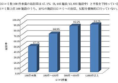 Insight for WebAnalytics: 宿泊施設のインターネット上の口コミへの返信率は7 割