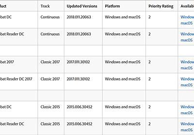 Adobe、AcrobatとReaderの定例外セキュリティアップデートを公開 - ITmedia エンタープライズ
