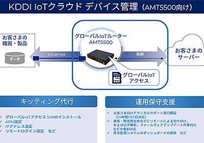 KDDI、IoTデバイスの遠隔管理サービスでIoTワイヤレスルータ「AMT5500」を管理対象に追加